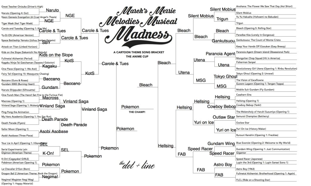 The Best Cartoon Theme Songs A March Madness Tournament The Dot And Line
